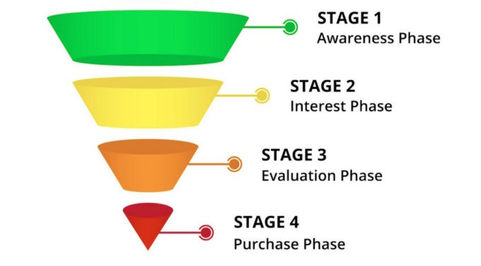 How To Create An Effective Sales Funnel