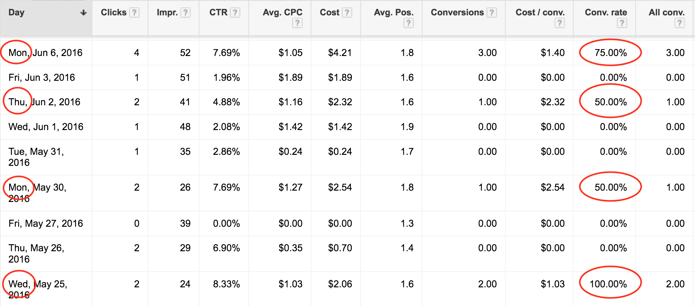 Google Adwords Campaign Performance Analysis - Improve Business Profits